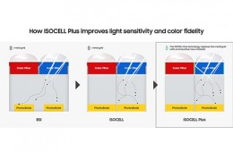 Samsung's ISOCELL Plus promises better color accuracy and low light performance